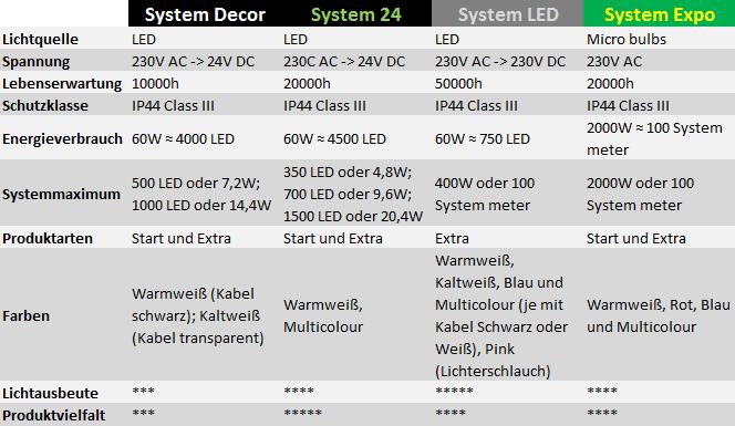 Merkmale und Unterschiede der verschiedenen Systembeleuchtungen