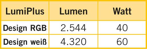 Leisungsverbrauch und Leuchtkraftvergleich Lumiplus Design